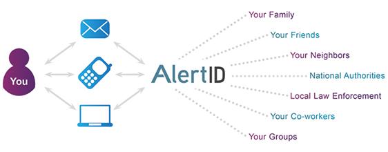 alertID-graph