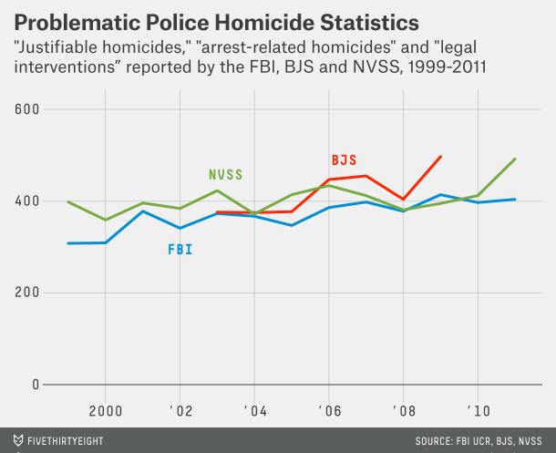 Ferguson-fischer-baum-datalab-police-shootings-1