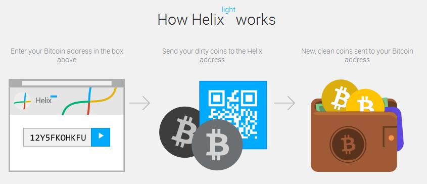 witwassen bitcoins Helix