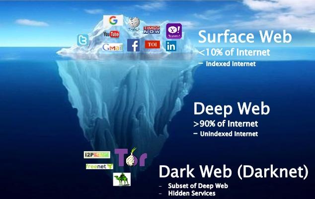 dark web3